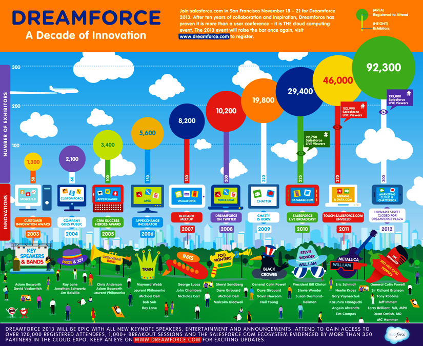 Salesforce Dreamforce 2013 conference infographic small