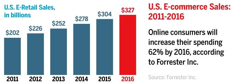 US eCommerce sales 2011-2016
