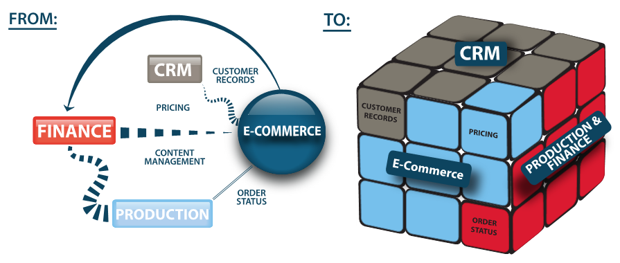 Native Salesforce e-commerce is part of an integrated technology platform