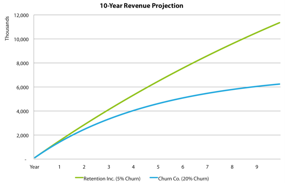 Renewals revenue projections